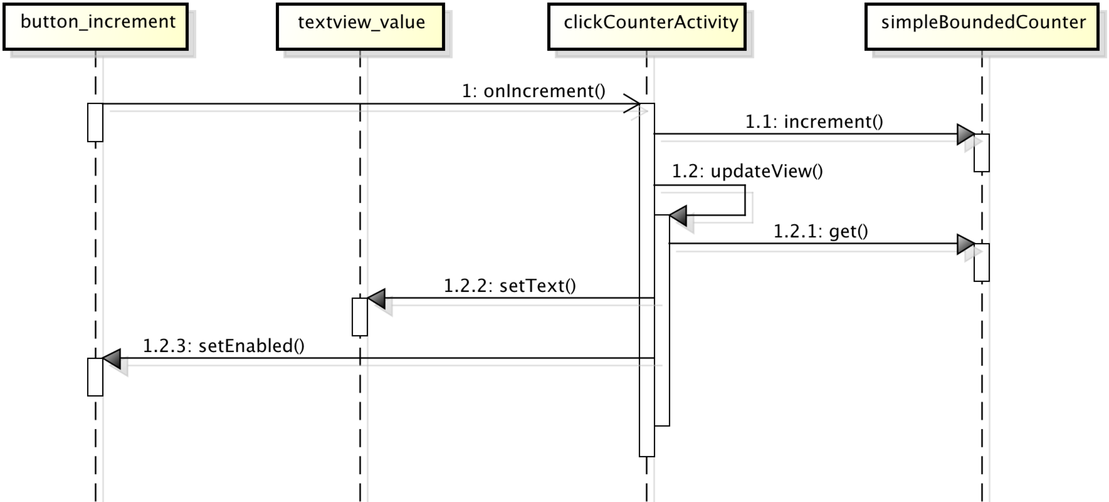 Concurrency a user centric approach cder 10 documentation clickcounter sequence diagram ccuart Images